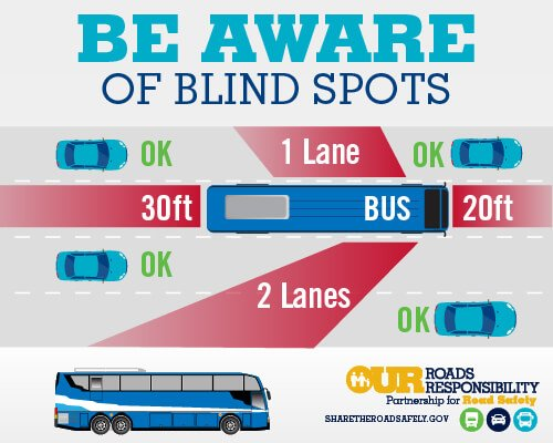 big truck and bus blindspots on left, right, front and rear