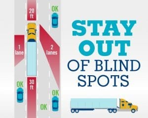 How to Stay out of tractor trailer blind spots infographic