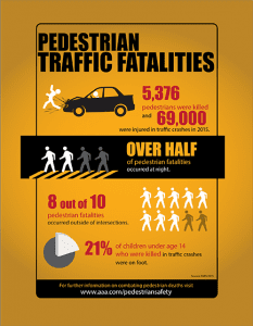 Pedestrian Crash Fatality Infographic
